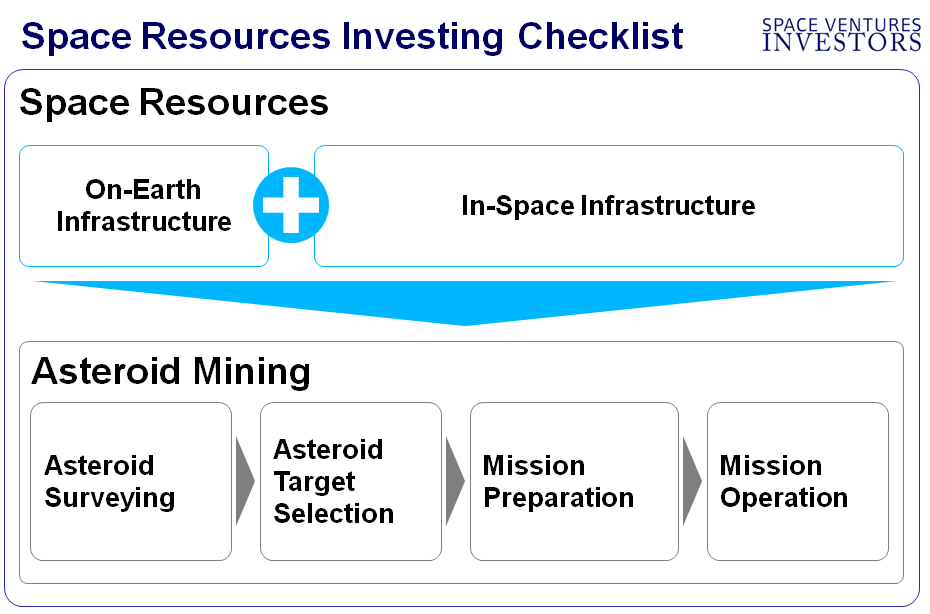 Space Resources Companies